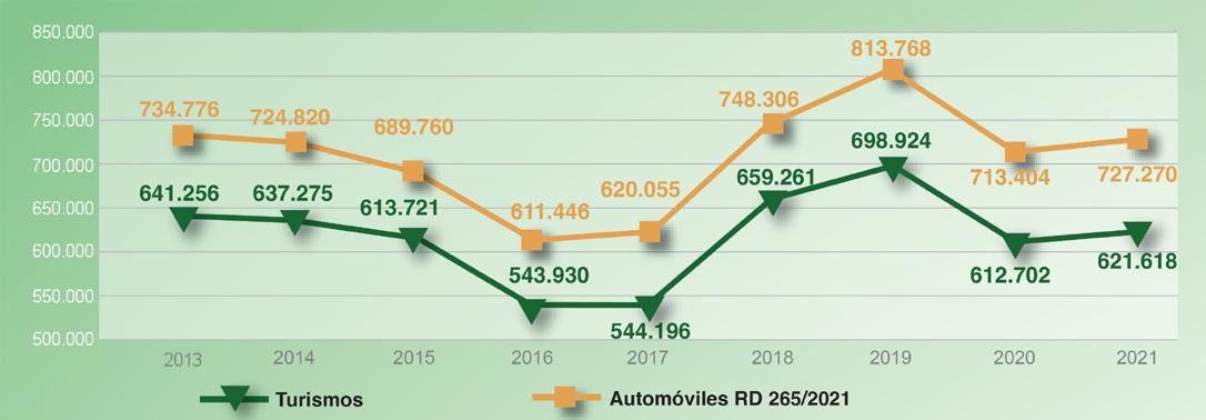 Evolución vehículos dados de baja