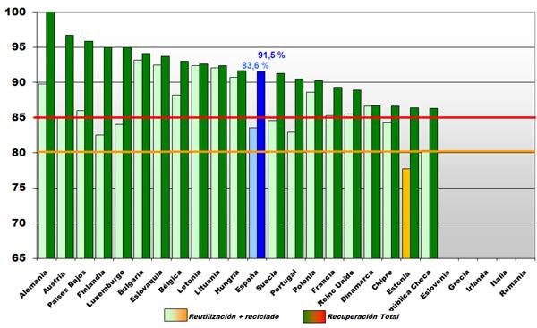 Gráfica niveles UE 2013